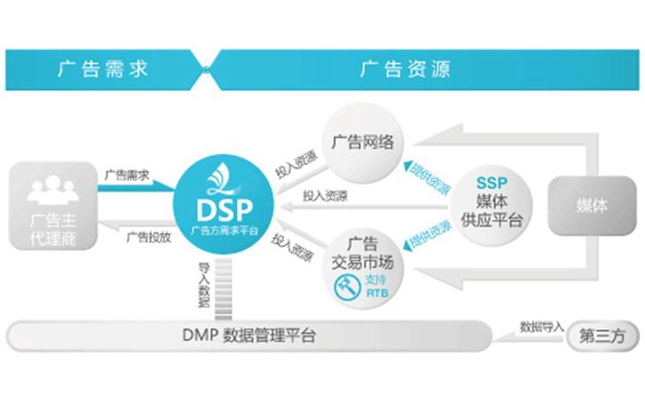 DSP广告(程序化购买广告)到底靠不靠谱?