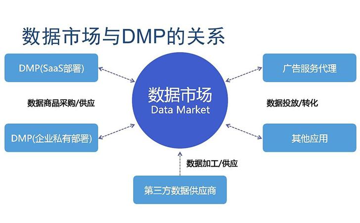 企业为什么要做DMP(数据管理平台)?