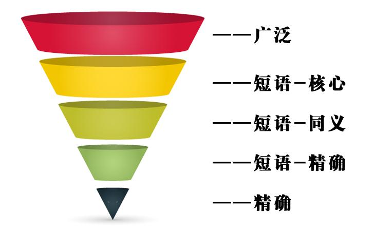 百度竞价推广关键词精确,短语(同义,精确,核心),广泛匹配模式区分精讲