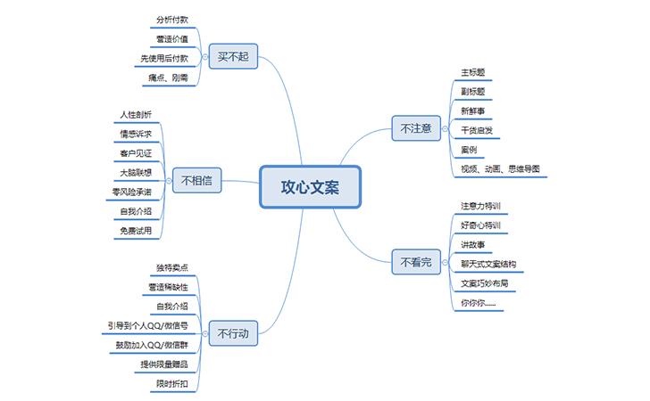营销型文案总装框架思维